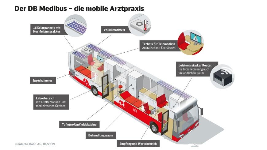 DB Medibus