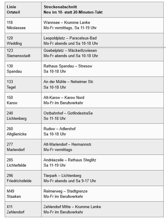 Buslinien mit 10-Minuten-Takt-Angeboten ab 11.April 2021