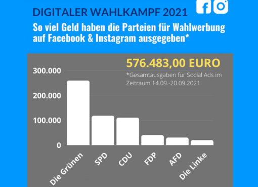 Infografik zum Wahlkampf der deutschen Parteien auf Facebook und Instagram (Ausschnitt)